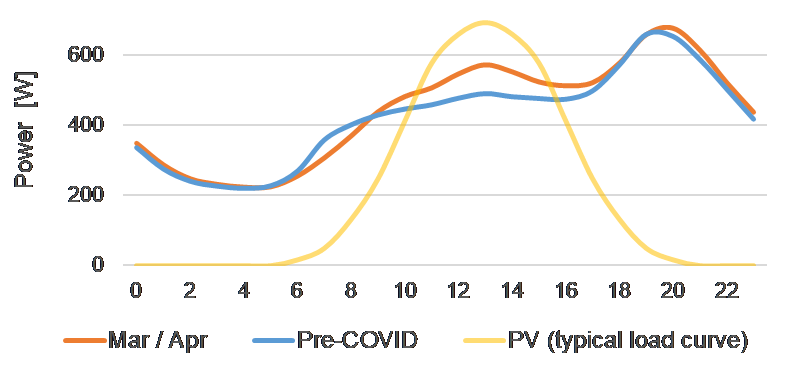 Load Curve of Private Households and Typical Feed-In Curve of Photovoltaic Systems in Spring in Germany