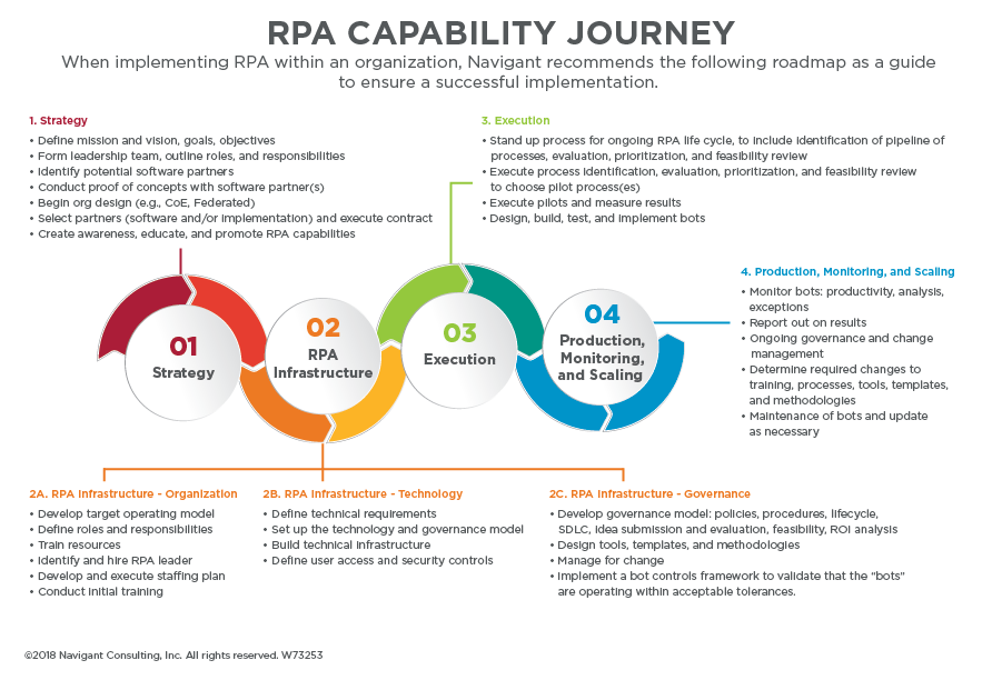 RPA Capability Journey