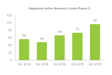 Regulatory Action Quarterly Counts (Figure 1)