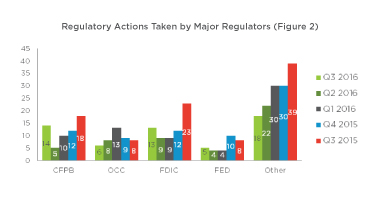 Regulatory Actions Taken by Major Regulators (Figure 2)