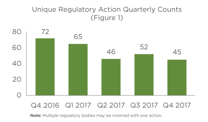 Regulatory action quarterly counts