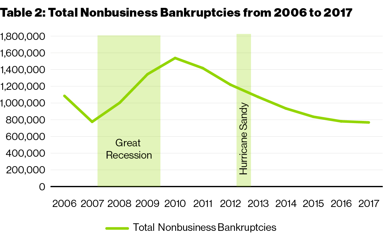 table 2 nonbusiness bankruptcies
