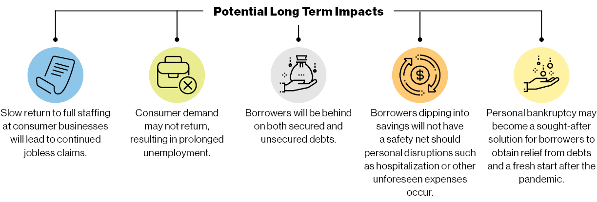 bankruptcy potential long term impact