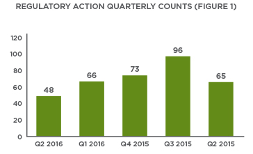 Q2 2016 Enforcement Action Tracker Chart 1