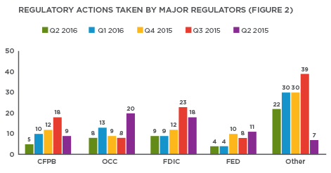 Q2 2016 Enforcement Action Tracker Chart 2