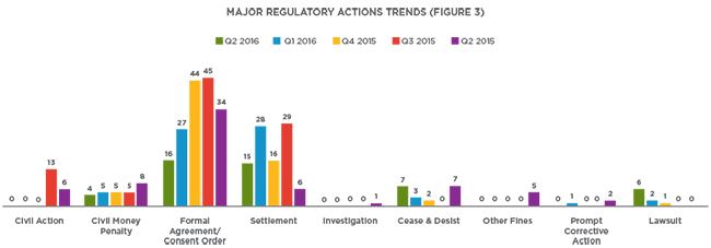 Q2 2016 Enforcement Action Tracker Chart 3b