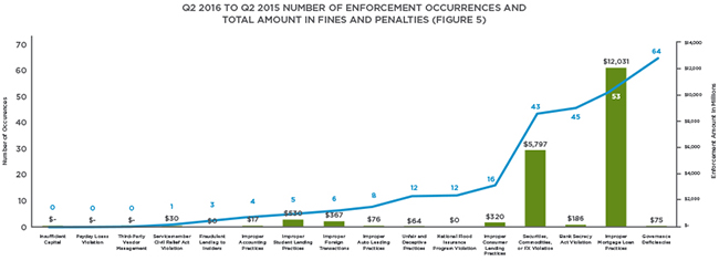 Q2 2016 Enforcement Action Tracker Chart 4b