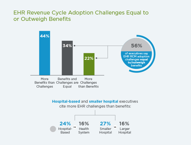 Guidehouse HFMA RCM survey infographic