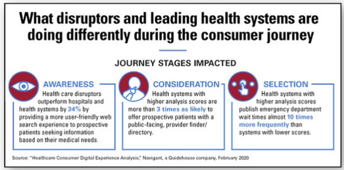 Healthcare Disruptors