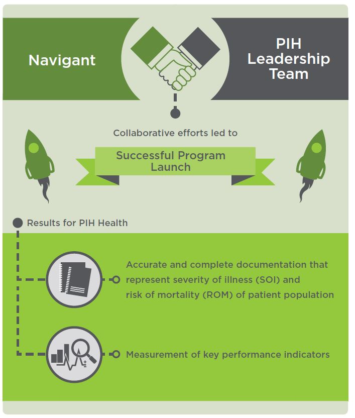 Successful Program Launch - Results for PIH Health