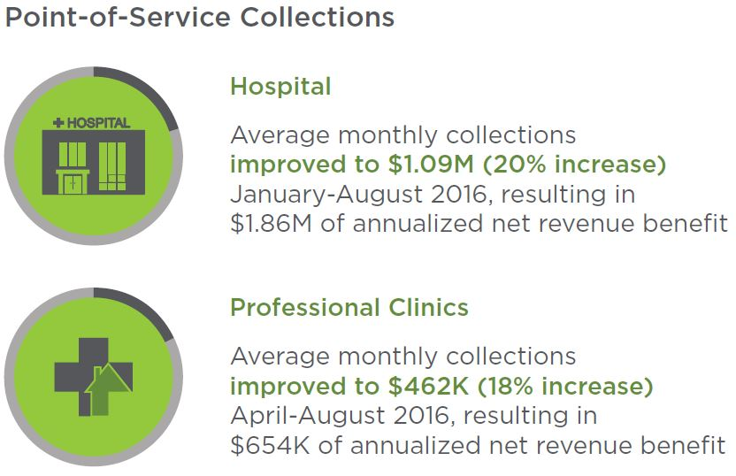 Point of Service Collections Results
