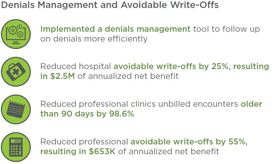 PIH Health Results for Denials Management and Avoidable Write-Offs